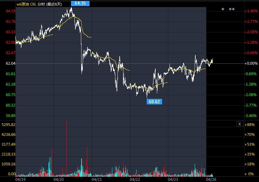 2021年4月26日原油价格走势分析