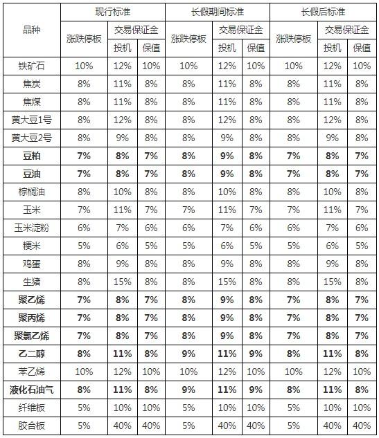 大商所:关于2021年劳动节假期各品种期货合约风控措施