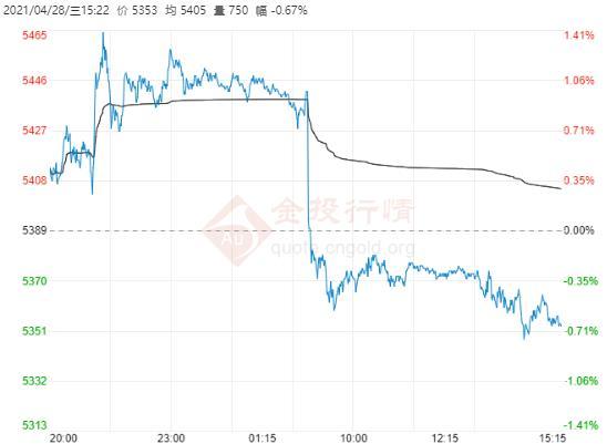 美联储或被迫转鹰 白银TD跌破高点