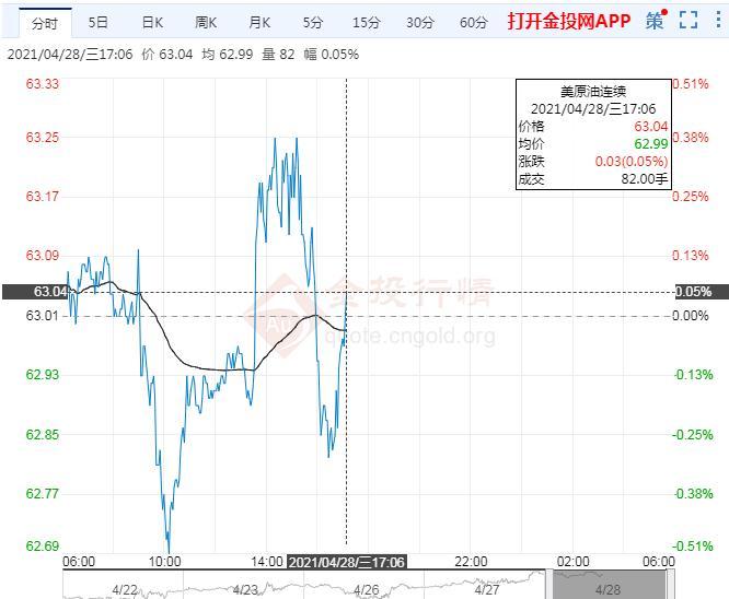 4月28日原油价格晚间交易提醒