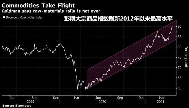 高盛:大宗商品6个月内再涨13.5% 油价80美元见 黄金2000美元不是梦
