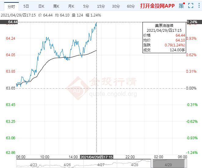 4月29日原油价格晚间交易提醒