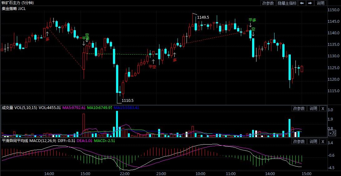 4月29日期货软件走势图综述:铁矿石期货主力跌0.84%