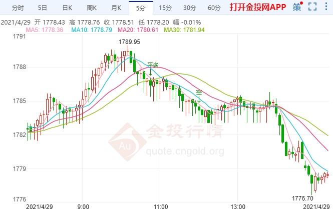 黄金价格短线突然急跌!美国数据或继续向好