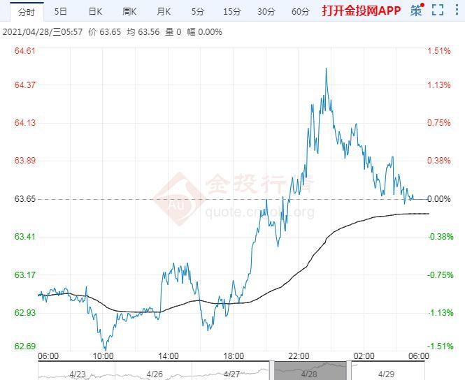 2021年4月29日原油价格走势分析