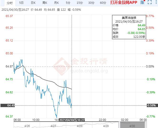 多空因素角力 欧盘初国际油价下跌