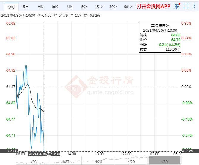 亚市盘初美油窄幅震荡 夏季需求预期提振油价