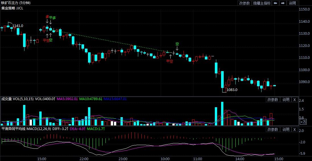 4月30日期货软件走势图综述:铁矿石期货主力跌3.72%