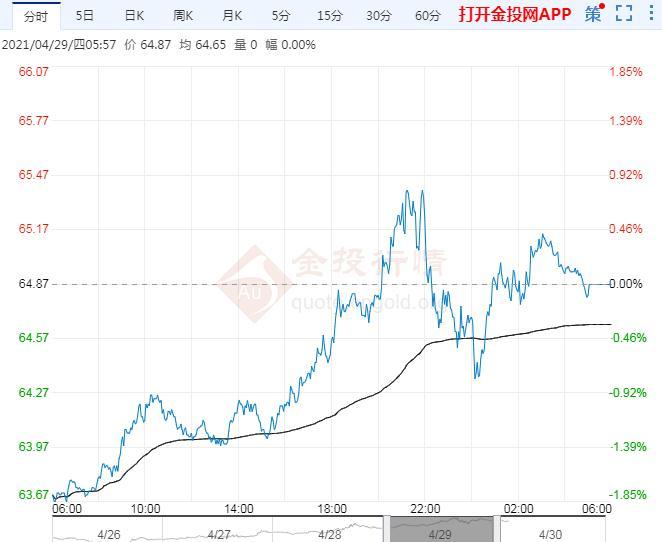 2021年4月30日原油价格走势分析