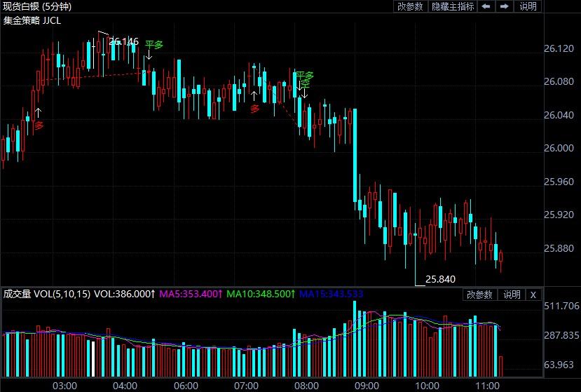 美债收益率大涨银价惨遭痛击