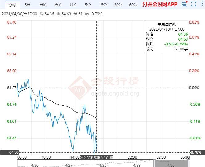 4月30日原油价格晚间交易提醒