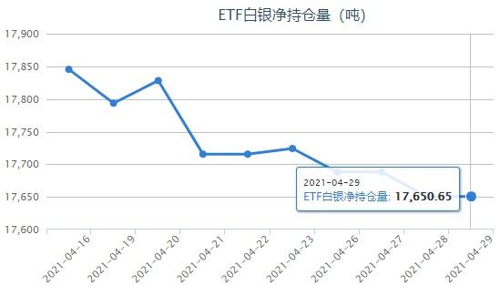 白银ETF持仓与上日持平 美联储偏爱通胀指标来袭