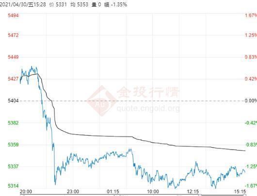 美国股市存在泡沫 白银TD日内震荡偏弱