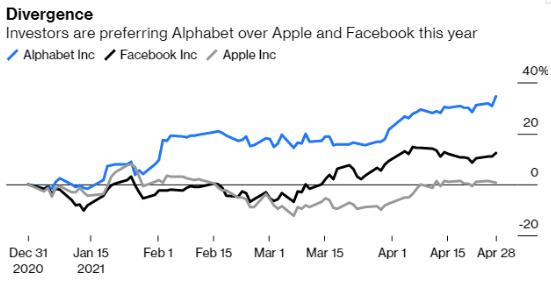 """苹果和Facebook一季度业绩强劲 专家警告只是""""昙花一现""""!"""