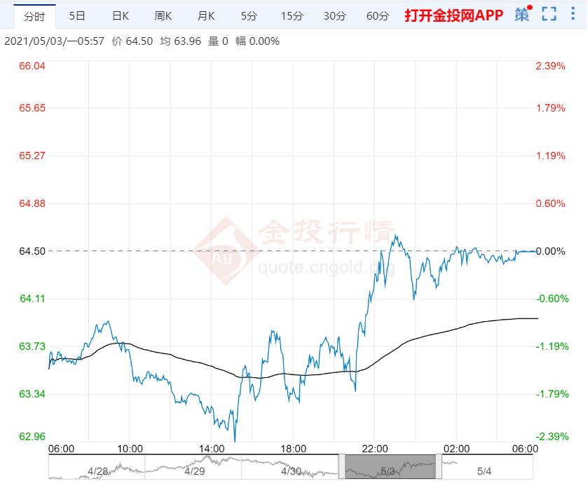 2021年5月4日原油价格走势分析