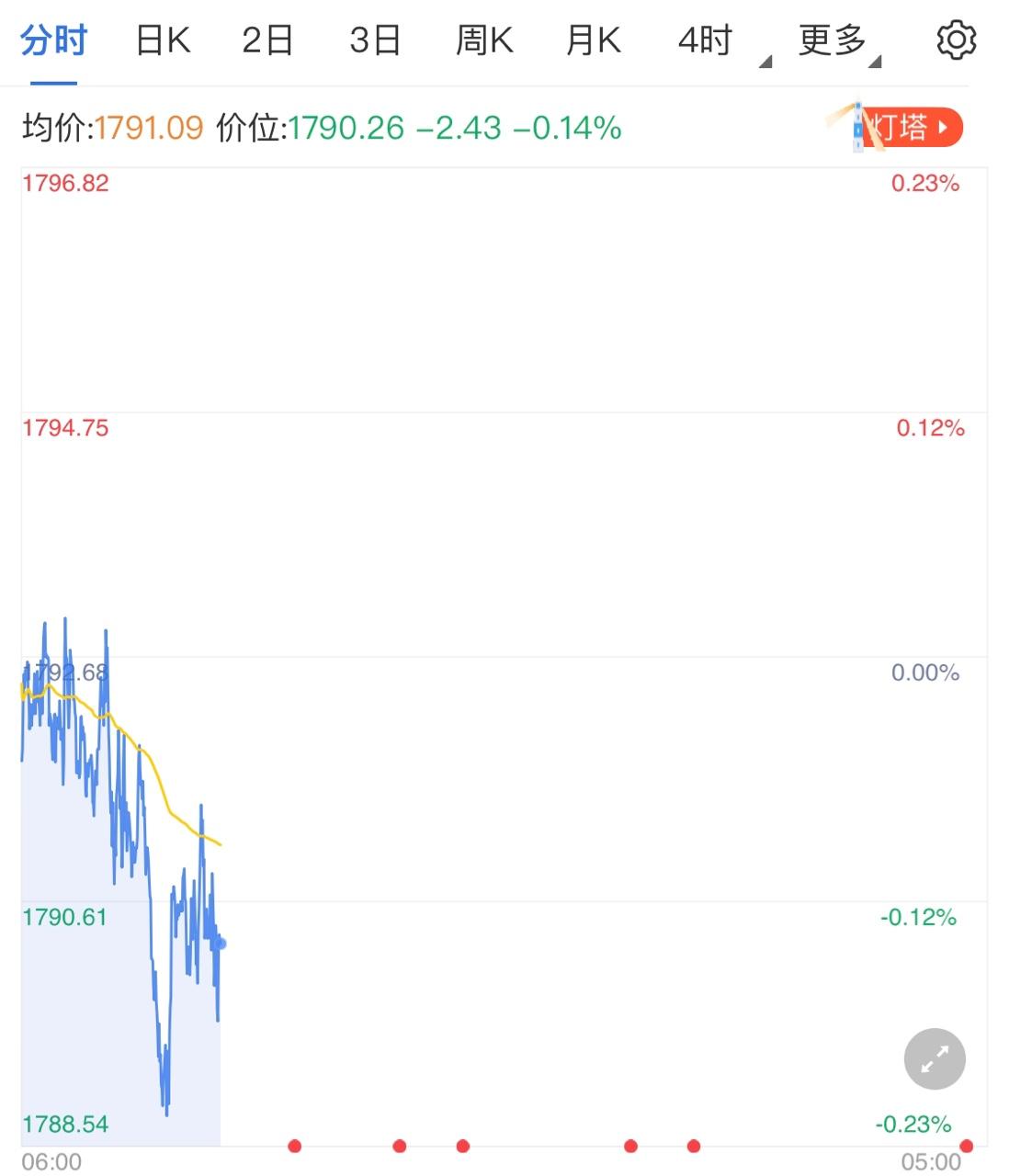 美国经济担忧仍在 黄金价格涨势来临?