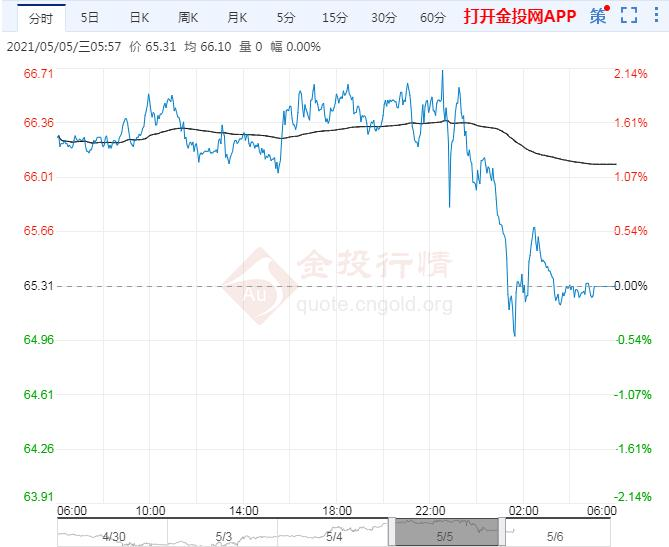 2021年5月6日原油价格走势分析