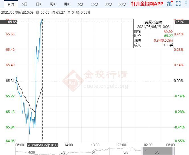 亚盘美油震荡上涨 机构押注油价将达100美元