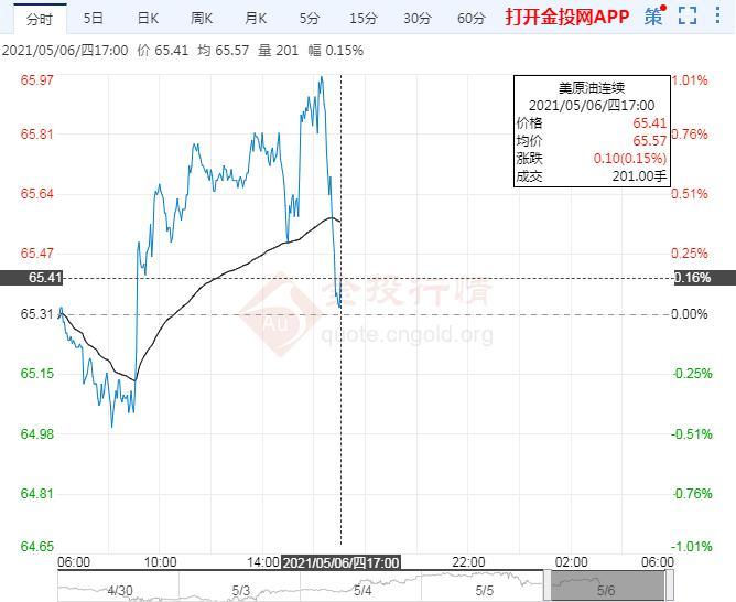 5月6日原油价格晚间交易提醒