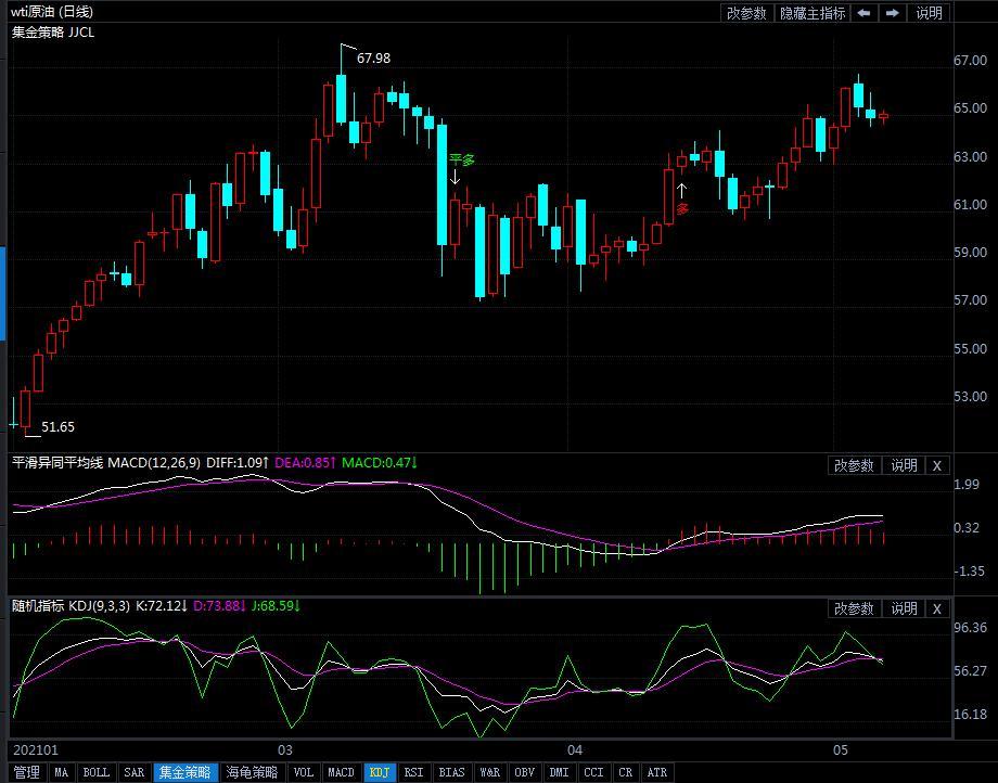 7日美油短线交易策略提示