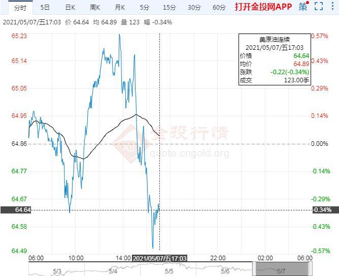 5月7日原油价格晚间交易提醒