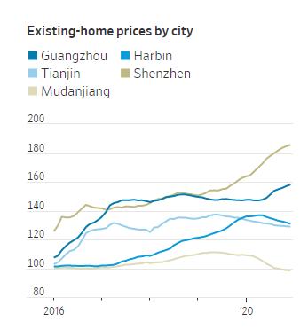 """疫情导致中国人口""""南迁"""",50个城市房价上涨!北方房价却跌了"""