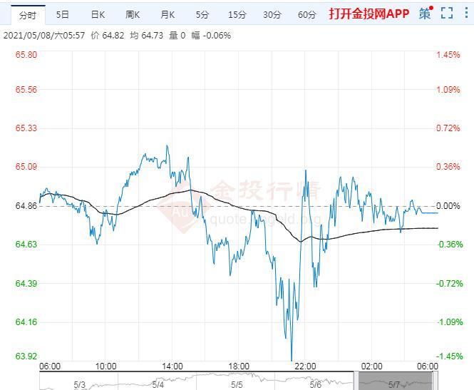 2021年5月9日下周一原油价格走势分析