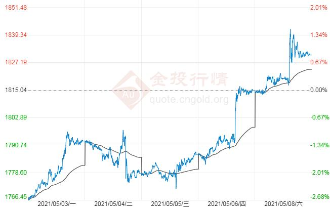 国际黄金周线大阳收盘 下周金价走势预测