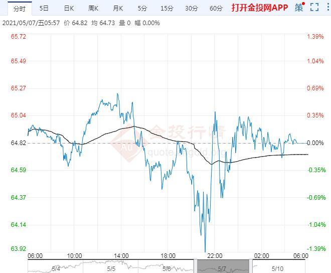 2021年5月10日原油价格走势分析