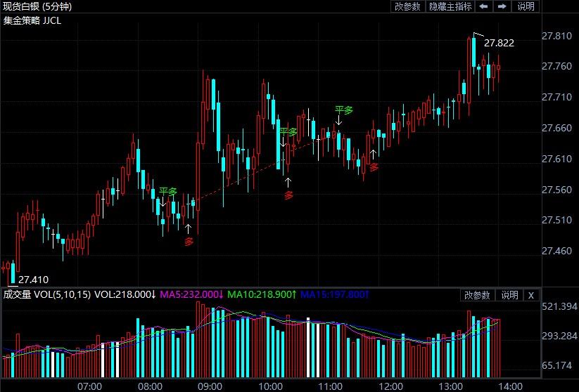 现货白银继续走高上涨动力强劲