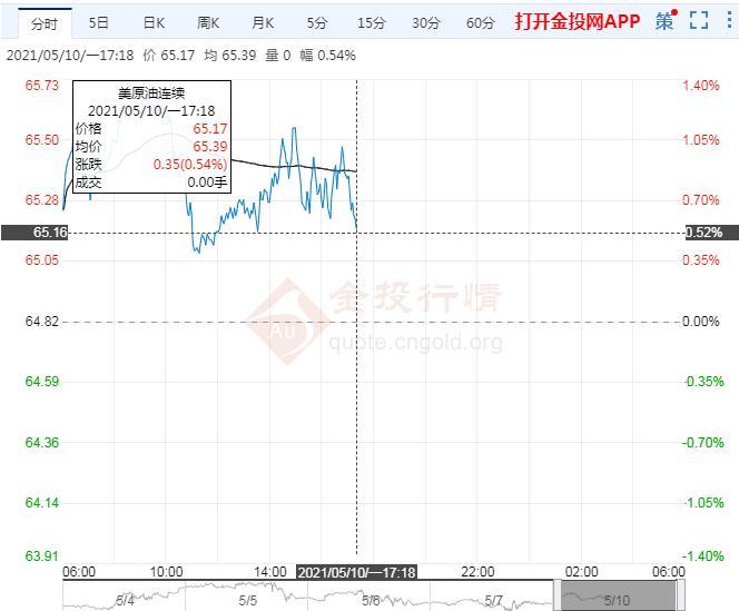 5月10日原油价格晚间交易提醒