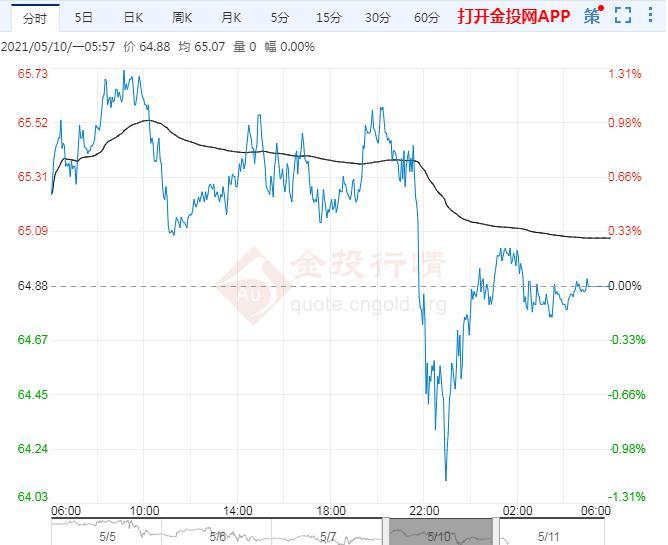 2021年5月11日原油价格走势分析