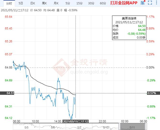 5月11日原油价格晚间交易提醒