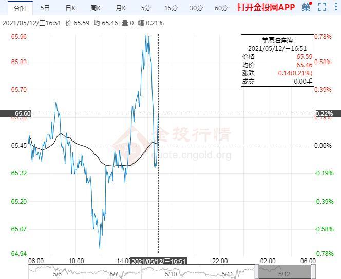 国际油价微涨 美汽油价格飙升民众囤积汽油