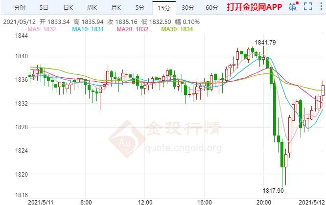 黄金出现深V反转行情 美国通胀数据重磅来袭