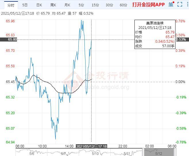 5月12日原油价格晚间交易提醒
