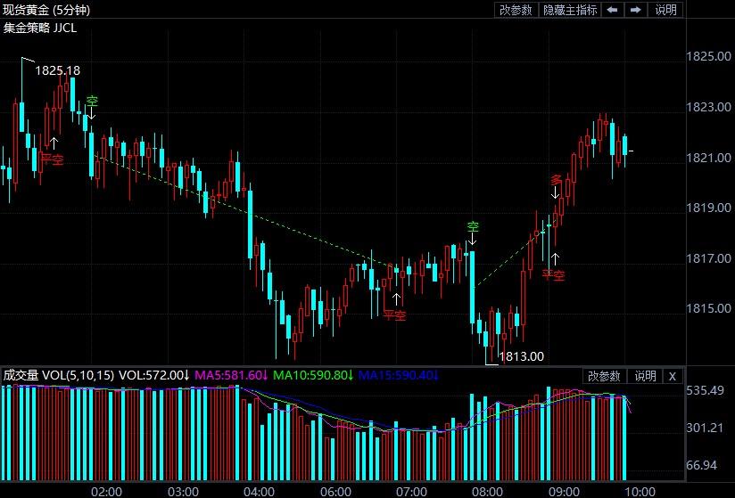 美元美债收益率双双飙升 金价狂泻结束五连阳