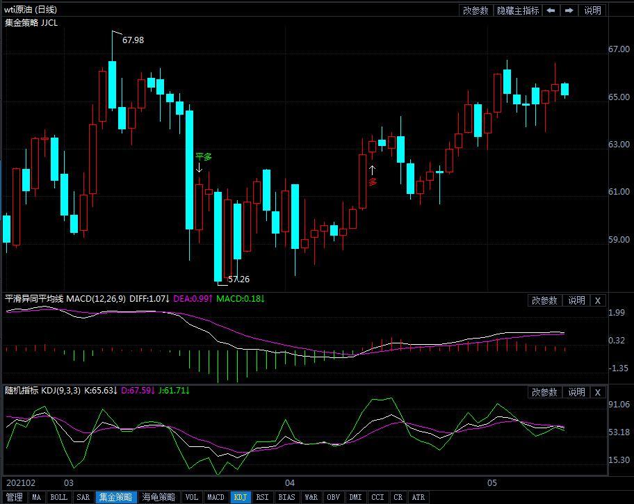 油价料收跌短线或高位震荡