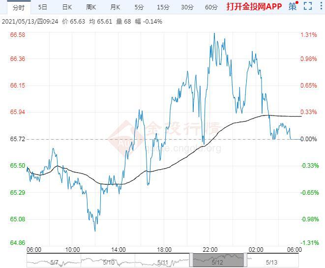 2021年5月13日原油价格走势分析