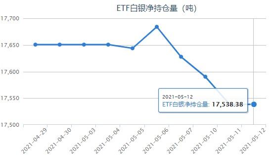 CPI数据大增打压银价 白银ETF最新持仓报告