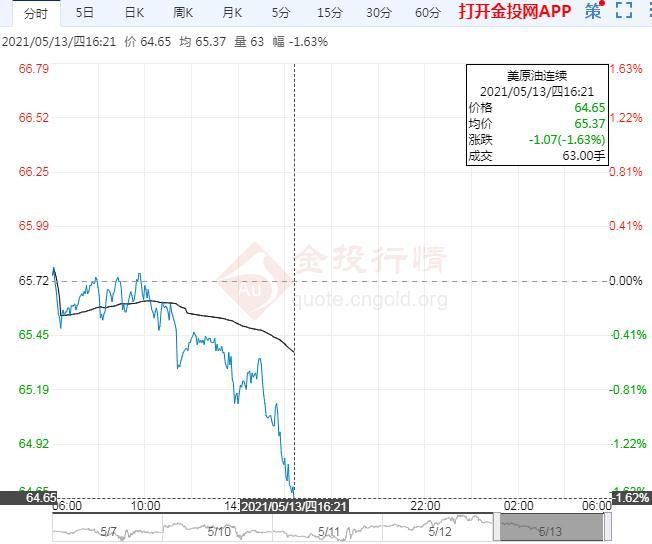国际油价走弱印度疫情拖后腿