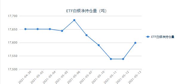 银价涨势恐远未到头 白银ETF最新持仓报告