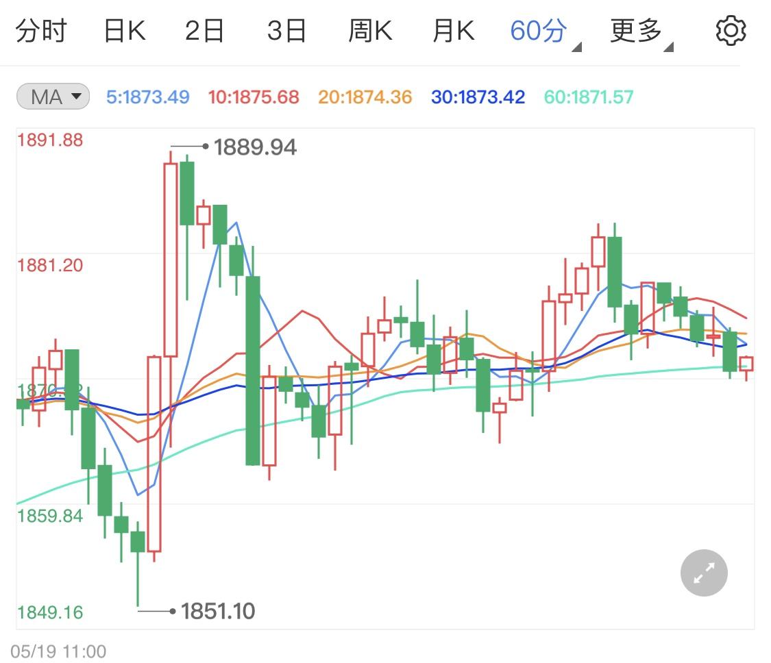 国际金价遭遇市场打压回调