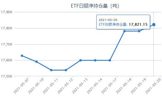 就业市场解冻美元反妖 白银ETF短期流入升温
