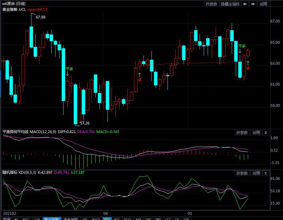 24日美原油短线交易策略