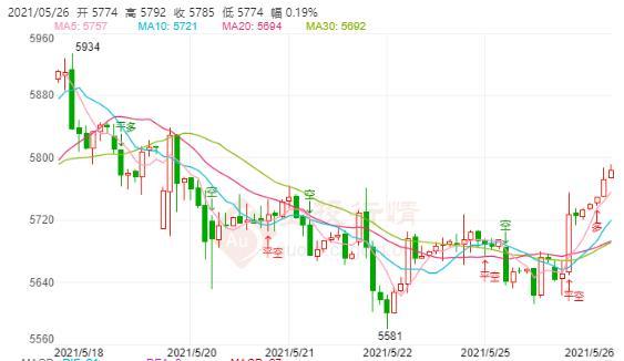 5月26日伦敦银价格多少?伦敦银价格走势查询