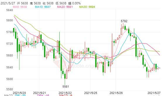 全球经济释放转型的信号 白银TD维持跌势