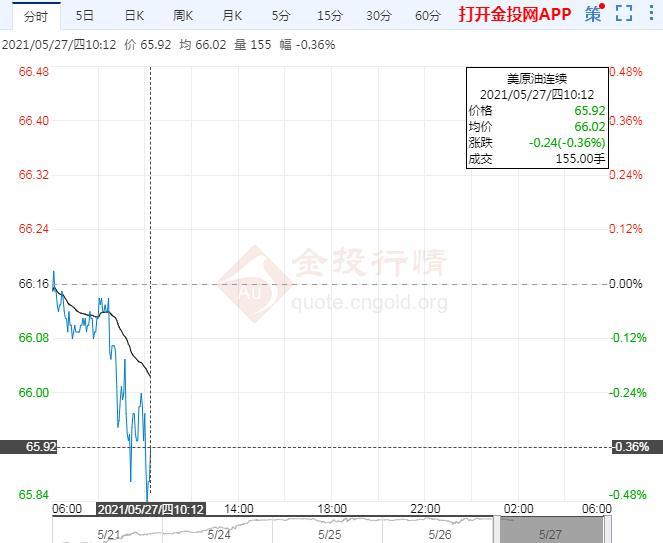 亚盘初美油微跌 伊核谈判结果仍决定油价走向