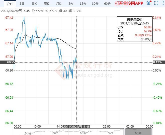 5月28日原油价格晚间交易提醒