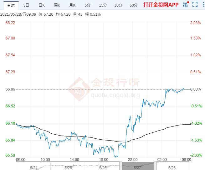 2021年5月28日原油价格走势分析